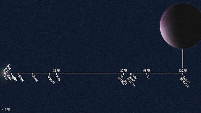 Günəş sisteminin ən uzaq obyekti kəşf edilib